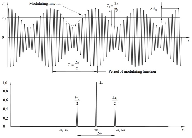 Oscillations modulated by the harmonic function