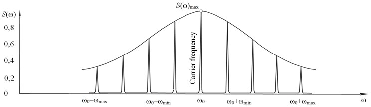 The AFC spectrum at complex AM-function