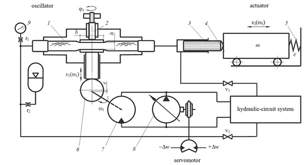 Basic diagram of the test stand with a hydrostatic nonlinear generator of excitation signal