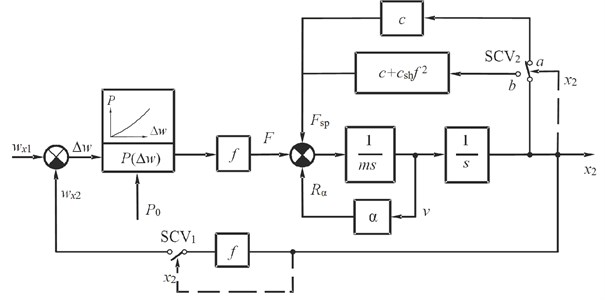 Block scheme of the test stand with a hydrostatic nonlinear generator of excitation signal