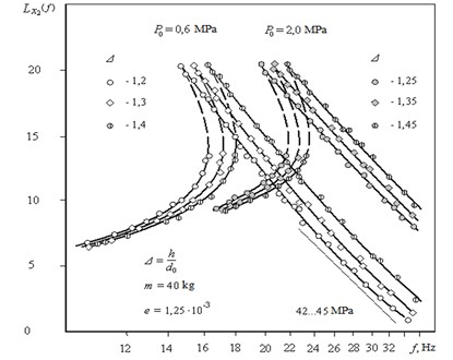 Experimental logarithmic amplitude-frequency characteristics of the vibration stand