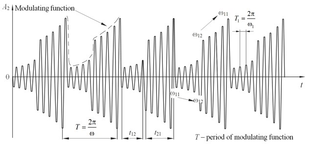 Oscillations modulated by the jump nonlinear function
