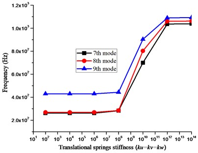 Effect of translational springs stiffness  (ku, kv and kw) on the frequency parameter
