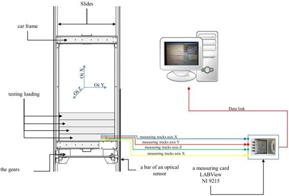 The test bench scheme