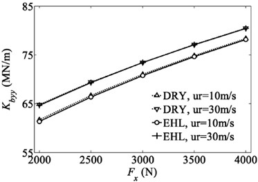 Variation of radial stiffness coefficients of bearing with radial load