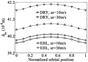 Variation of bearing displacements with dimensionless orbital position angle