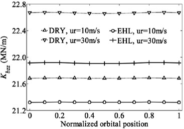 Variation of bearing stiffness coefficients with dimensionless orbital position angle