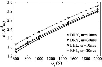 Contact force and mutual approach relation for both dry and EHL  contacts between inner and outer raceways at two different rolling speeds