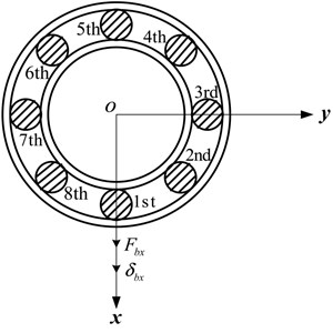 Representation of the symmetric position  of radial loaded deep groove ball bearing