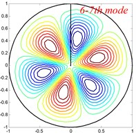 Mode shapes of the annular sector plate, circular sector plate, annular plate  and circular plate are respective with CCCC, SSS, E1E1 and C boundary condition