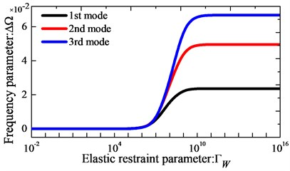 Variation of the frequency parameters Ω versus  the elastic boundary restraint parameters for annular sector plate