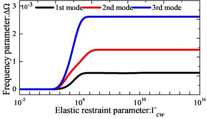 Variation of the frequency parameters Ω versus the elastic coupling restraint parameters