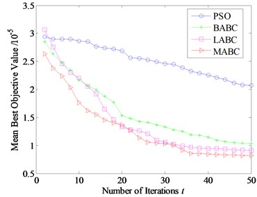 Evolution process curves of four optimization thresholdings densoing  for different measured vibration signals