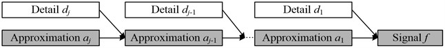 Reconstruction process of signal f