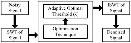 Wavelet-based optimization technique thresholding [14-16]