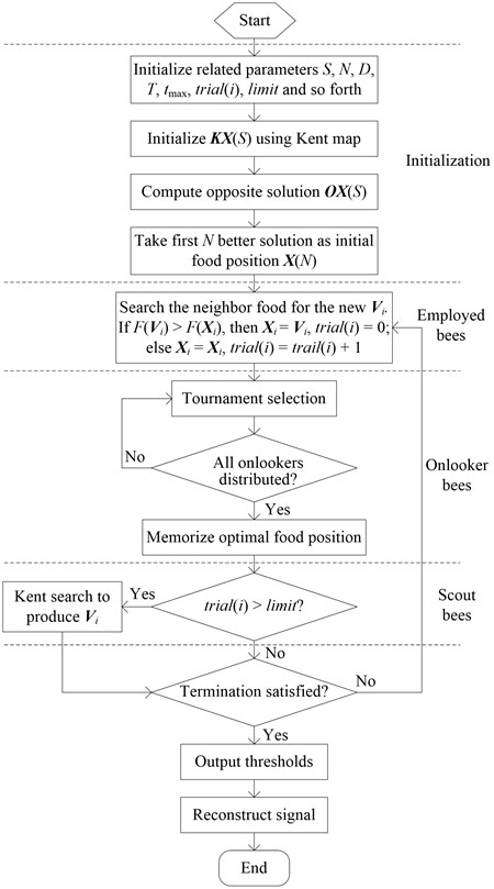 Flow chart of measured signal denoising using the proposed wavelet-based MABC thresholding