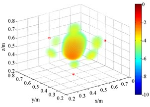 3D source maps of single monopole source. The symbols '○' denote  the projective position of the maximum outputs, and '*' is that of theoretical