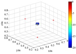3D source maps of single monopole source with HMB beamformer. The symbols '○' denote  the projective position of the maximum outputs, and '*' is that of theoretical