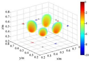 3D source maps of coherent acoustic sources with FDBF and SOAP. The symbols '○' denote  the projective position of the maximum outputs, and '*' is that of theoretical