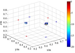 3D source maps of emulational coherent acoustic sources. The symbols '○' denote  the projective position of the maximum outputs, and '*' is that of theoretical