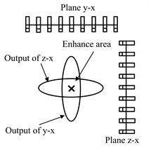 Illustration of multiplicative 3D beamforming
