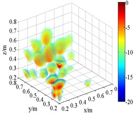 Experimental 3D beamforming source maps
