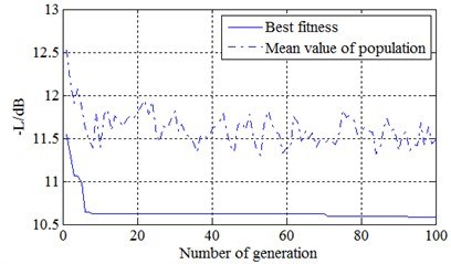 The convergence results of genetic algorithm