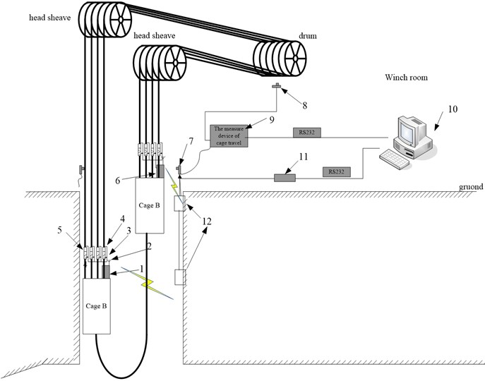 Overall structure of monitoring device: 1 − data acquisition unit A, 2 − wireless communication module, 3 − tension sensor, 4 − displacement sensor, 5 − balance oil cylinder, 6 − data acquisition unit B,  7 − cage position switch, 8 − hall sensor, 9 − the measurement device of cage travel,  10 − upper computer, 11−RS485/232 transfer, 12− wireless receiver device