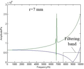 The amplitude frequency curves of point A and B