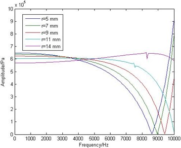 The amplitude frequency curves of point B