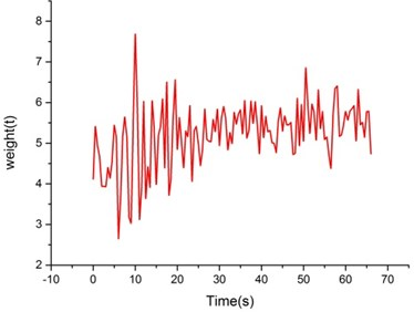 The data of common sensor