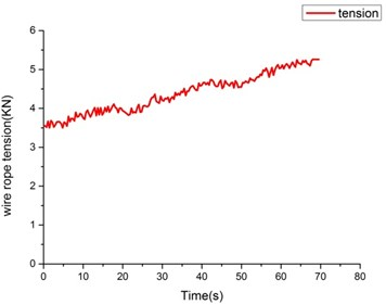 The data of acoustic filtering sensor
