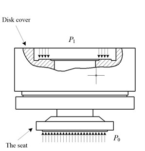 The structure of balance oil cylinder and the installment of pressure sensor