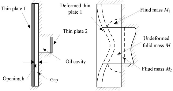 The structure diagram of oil cavity