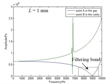 The amplitude frequency curve of point A and point B