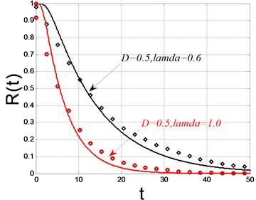 The reliability function and the probability of fist passage failure time  (solid lines: theoretical solutions; dots: digital simulations)