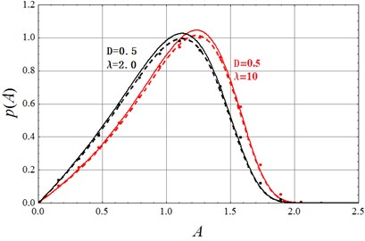 Stationary probability density function of amplitude A (solid lines: stochastic averaging Eq.(21); Dashed lines: method in reference [15]; dots: digital simulation)