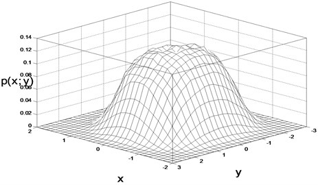 The joint probability of the displacement and velocity:  a) theoretical result, b) digital simulation result