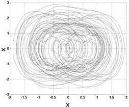 Samples of Phase trajectories: a) D=0.5, λ=2, b) D=1, λ=2, c) D=0.5, λ=10