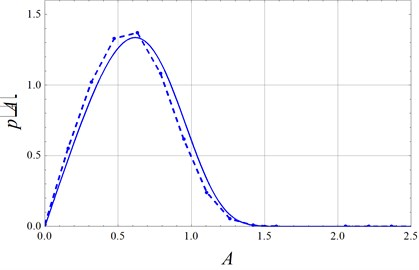 Stationary probability density function of amplitude A (solid lines: stochastic averaging Eq.(21); Dashed-dotted lines: digital simulation) with D=0.5, λ= 2, μ= 1
