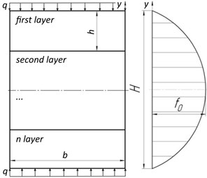 The cross-section and the graph of distribution of the values  of the friction coefficient on the thickness of the multilayer beam