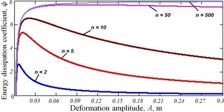 The dependence of the energy dissipation coefficient ψ from the deformation amplitude A.  The number of layers in the multilayer beam is fixed. In this, l= 1 m, b= 0.1 m,  H=const= 0.1 m, q= 10 MPa, f0= 0.15