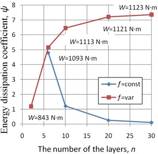 The dependence of the energy  dissipation coefficient ψ on the number  of layers n of the multilayer beams