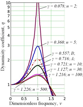 The dependence of dynamicity  coefficient η on the dimensionless  frequency ν: A – corrugated damper (avg),  B – wire pressed materials (avg)