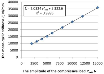 The dependence of the mean-cyclic  stiffness C from the amplitude  of the compressive load Pext