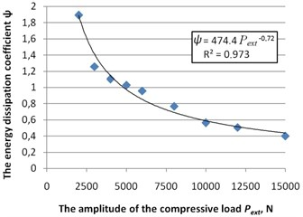 The dependence of the energy dissipation coefficient ψ from the amplitude  of the compressive load Pext