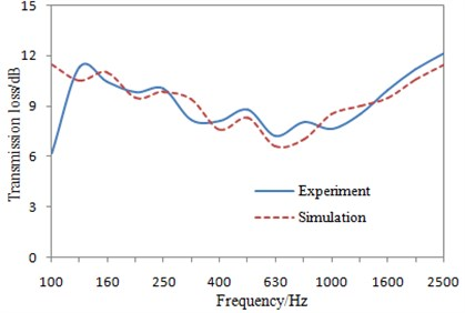 Comparison of the transmission loss between experiment and simulation