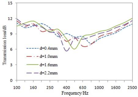 Impacts of hole size on the transmission loss under 1/3 octave