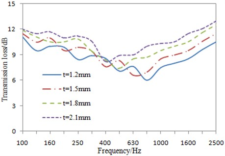 Impacts of plate thickness on the transmission loss under 1/3 octave