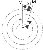 Sagnac effect of an ideal loop system of the light